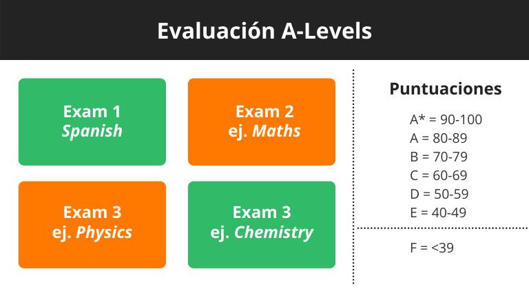 IB vs. A-Levels (evaluación)