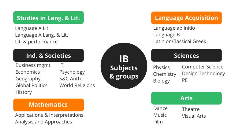 IB vs. A-Levels - IB subjects