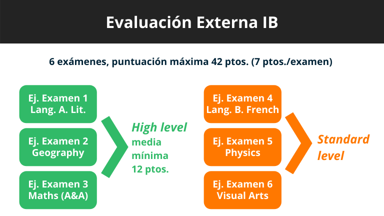 IB vs. A-Levels - evaluación externa
