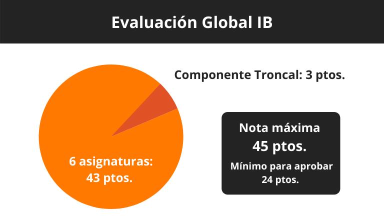 IB vs. A-Levels - evaluación global