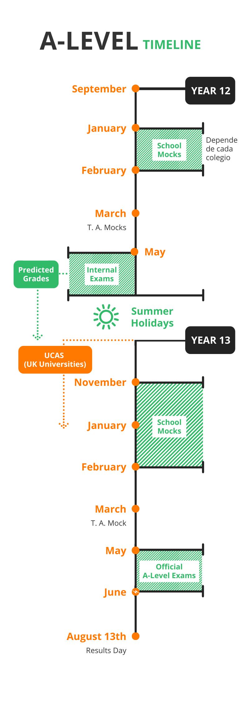 Calendario IGCSE A Levels Madrid - A-Levels