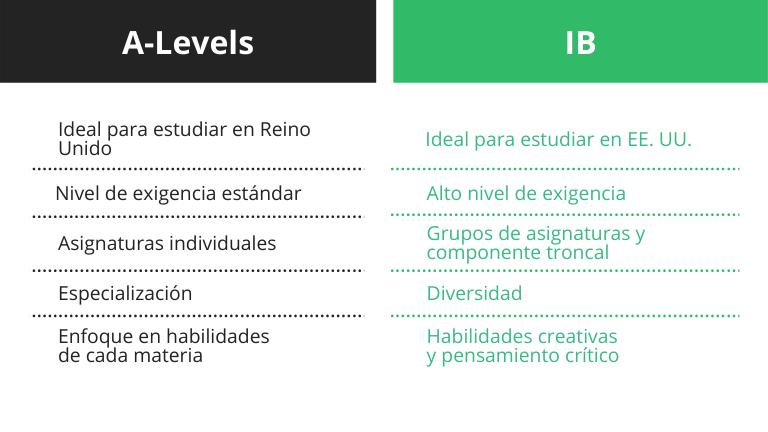 Bachillerato Internacional ventajas y desventajas - comparativa tabla