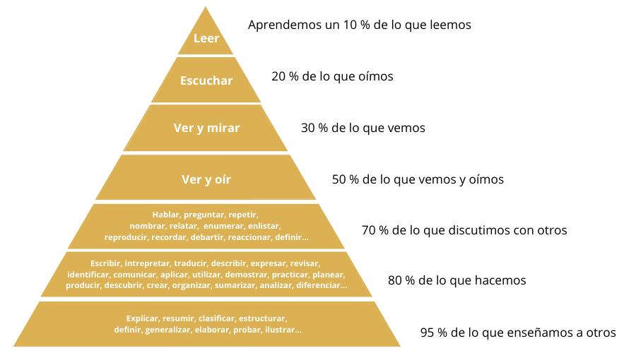 la educación en el siglo XXI - pirámide de Glasser