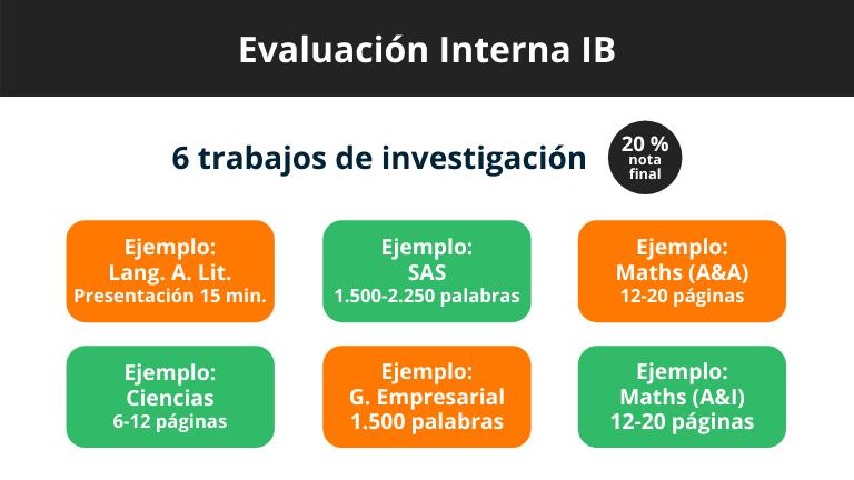 Evaluaciones Internas del IB - asignaturas