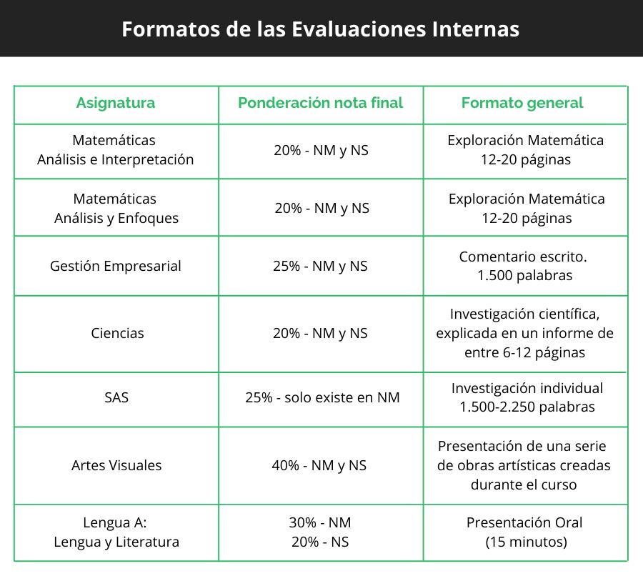Tabla Evaluaciones Internas del IB