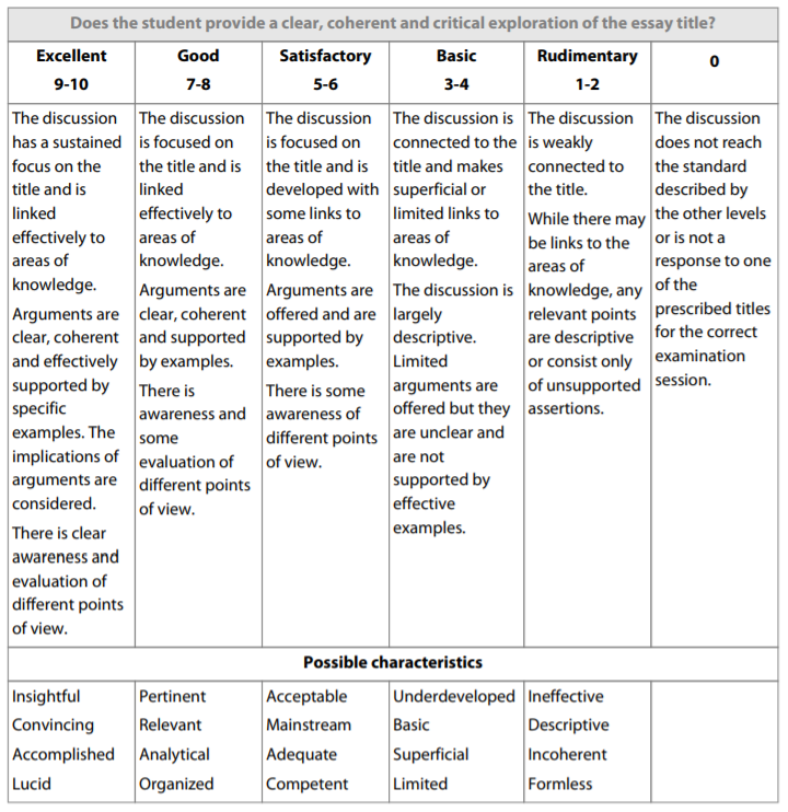 TOK Essay - Assessment Instrument